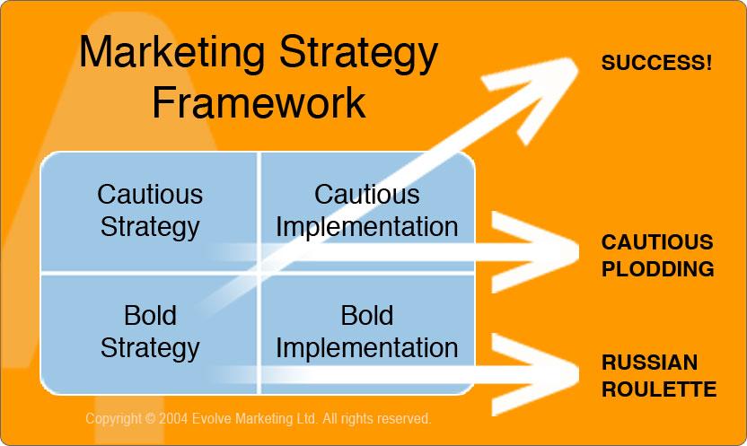 Marketing Strategy Framework - Copyright (C) Evolve 2004